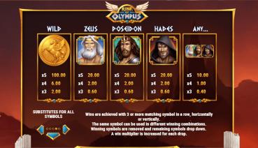 Rise of Olympus Simboluri