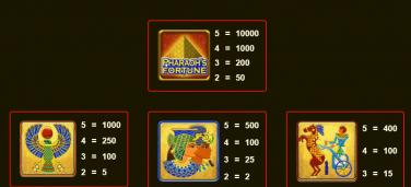 Pharaoh's Fortune Simboluri